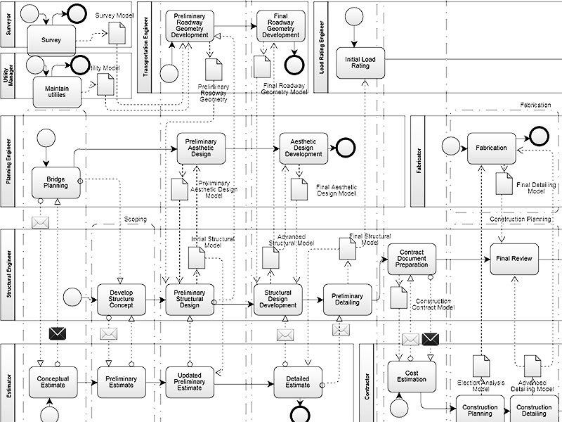 A snippet of a data flow chart.
